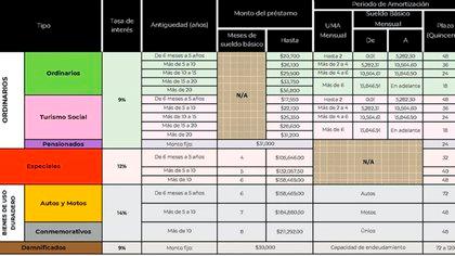 Montos y tipos de crédito que ofrece el ISSSTE a trabajadores y pensionados (Foto: Captura de pantalla)