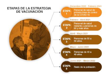 Estrategia de vacunación. (Infografía: Jovani Silva/ Infobae México)