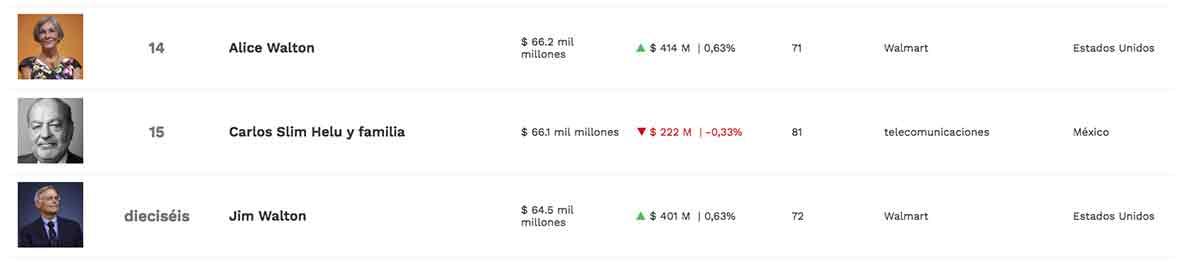 Carlos Slim entre los más ricos del mundo / Listado Forbes