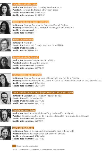 La familia Luján en la Nómina Transparente de la Administración Pública Federal (Tabla: Infobae)