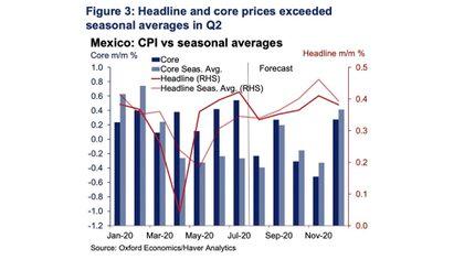 Estos choques provocaron que los precios básicos al consumidor subieran de sus promedios estacionales de abril a julio, contrarrestando la caída substancial en precios de energía durante los primeros meses de la cuarentena global (Foto: Oxford Economics)