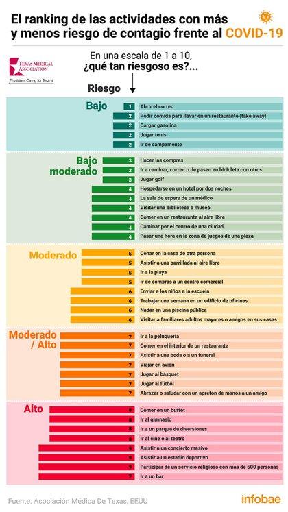 La lista completa de las actividades menos y más riesgosas frente al COVID-19 (Infografía: Marcelo Regalado)