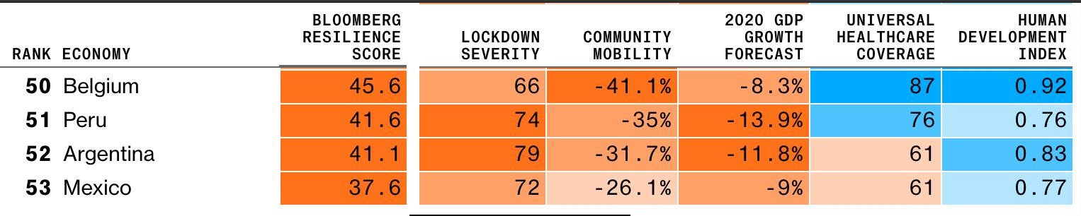 (Foto: Captura de pantalla Ranking de Bloomberg)