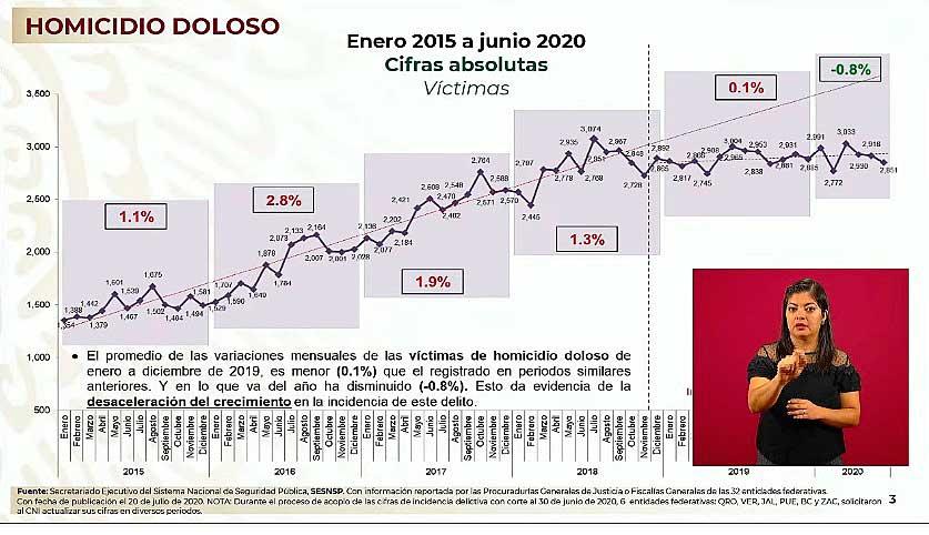 En los últimos seis meses el homicidio doloso ha disminuido 0.8%. Imagen: Captura de video