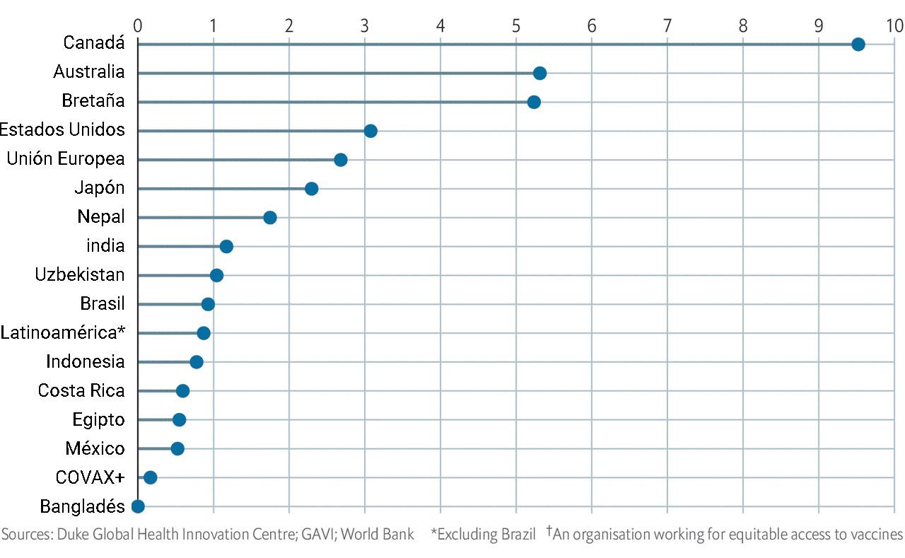 Países que han adquirido, proporcionalmente, más vacunas contra COVID-19