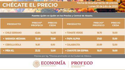 Quién es Quién en los precios y Central de Abastos (Foto: Procuraduría Federal del Consumidor)
