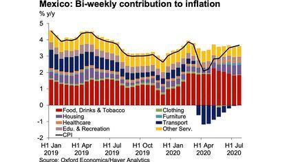 Las industrias de alimentos, bebidas, y tabaco, contribuyeron a una inflación más alta (Foto: Oxford Economics)