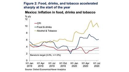 Las industrias de alimentos procesados, bebidas, y tabaco sufrieron varios choques desde el comienzo del año, lo cual incrementó sus precios de manera considerable y por arriba de los promedios estacionales (Foto: Oxford Economics)